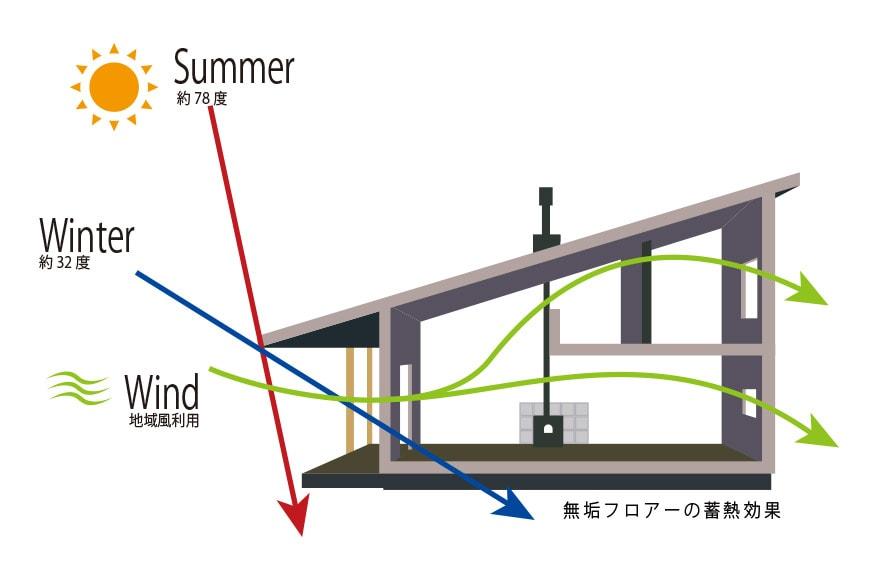 省エネルギーの説明